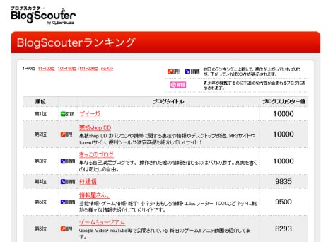 BlogScouterランキングでブログスカウター値が10000に!