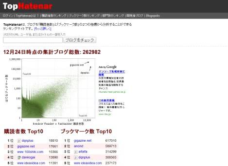 日本国内におけるブログの影響力を測定することができるサイト「TopHatenar」!